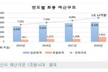 서산시 예산규모 1조원시대 개막!